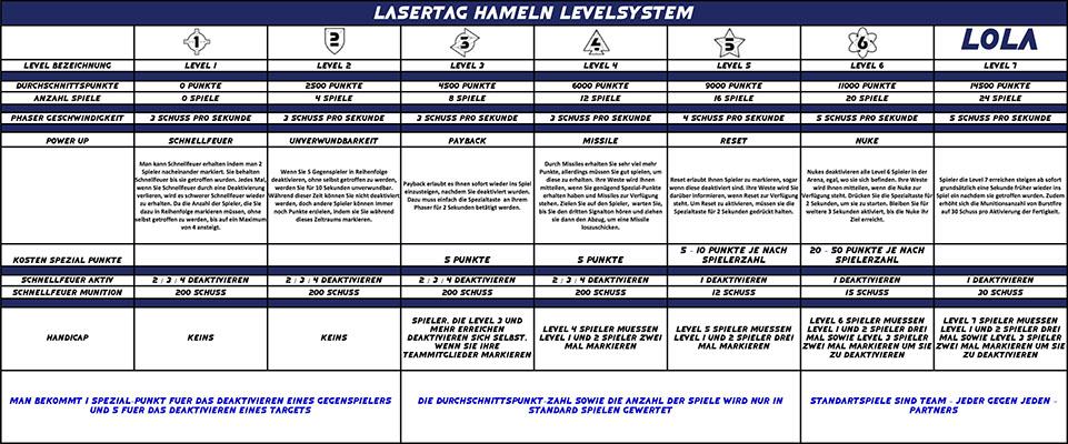 Lasertag Hameln Levelsystem